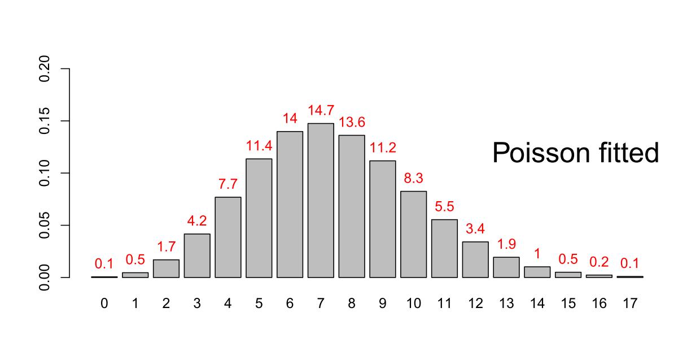 Angepasste Poissonverteilung