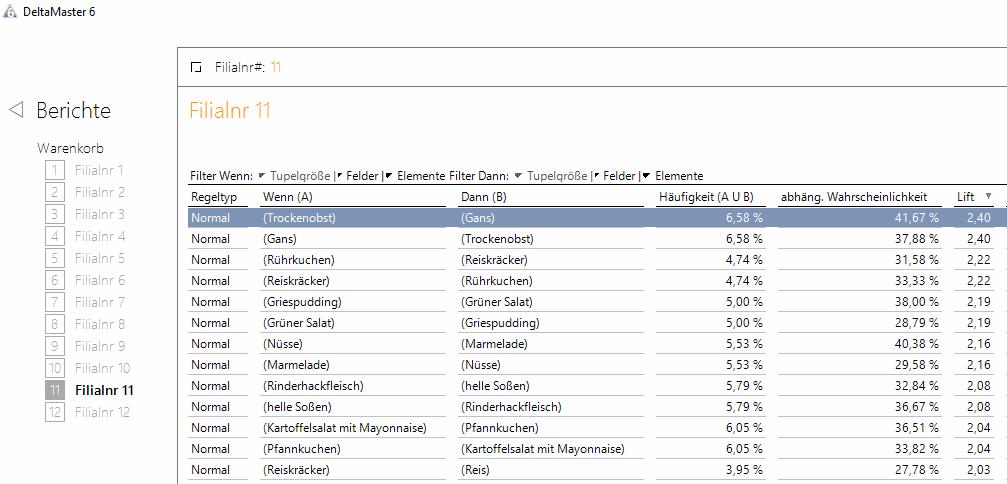 Automatisch generierte Warenkorbanalysen für alle Filialen