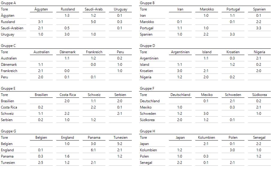 Die Ergebnisse der Begegnungen in den 8 Gruppen