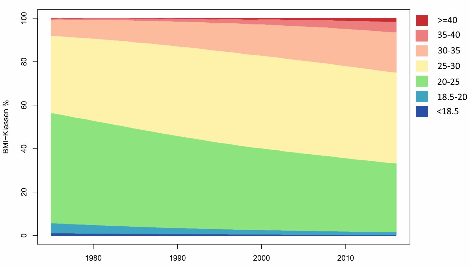 Gestapeltes Liniendiagramm der BMI-Klassen für Männer in Deutschland
