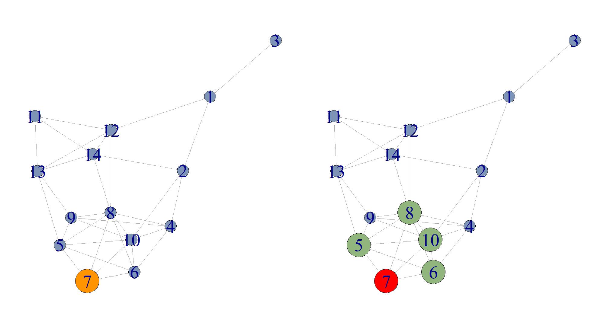 Potenzielle Verbreiter des Beitrags von Person 7 sind in Grün dargestellt