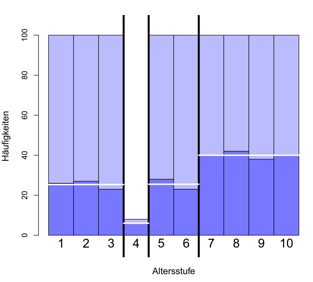 Die erwartete Aufteilung in 4 Gruppen