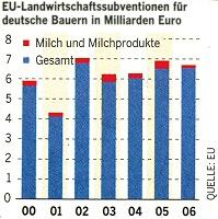 EU-Landwirtschaftssubventionen