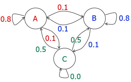 Markov-Kette mit drei Zuständen