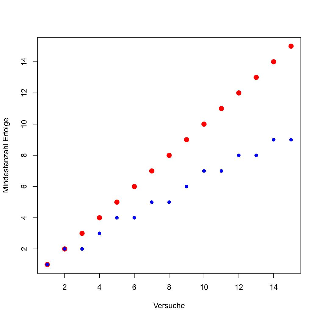 Mindestanzahlen für Abbruch der Versuchsreihe in blau