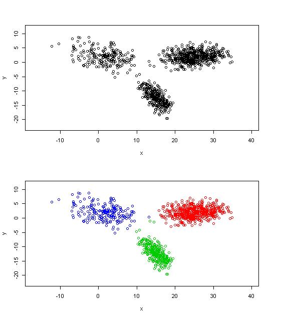 Clusterproblem mit offensichtlichen drei Segmenten