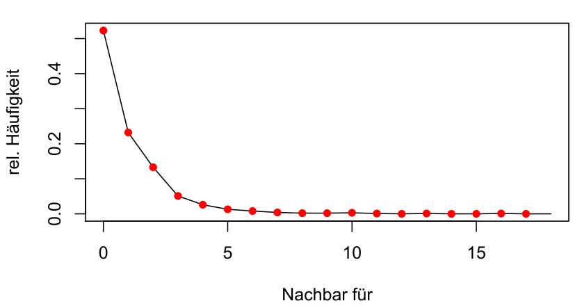 Relative Anteile nach passiver Anzahl von Nachbarn (d=100)