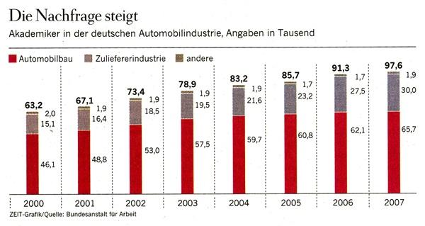 Die Nachfrage steigt – noch eine gute Grafik
