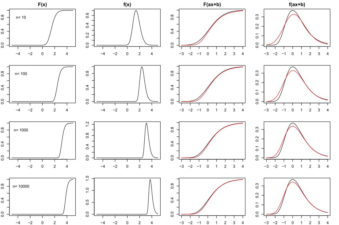 Eigenschaften des Maximums von normalverteilten Zufallszahlen