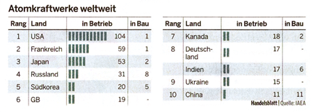 nuclear power plants worldwide, Handelsblatt, April 30th 2009, p. 12
