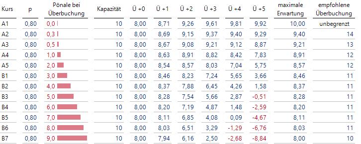 Berechnung der optimalen Überbuchungsanzahlen für diverse Werte der Pönale B