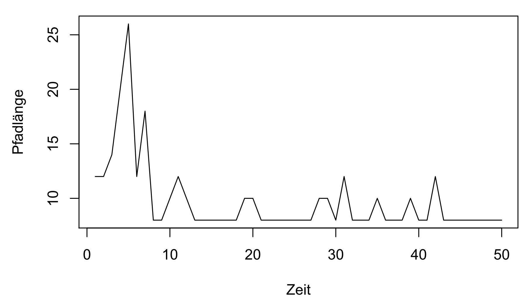 Die Entwicklung der Anzahl der Übergänge