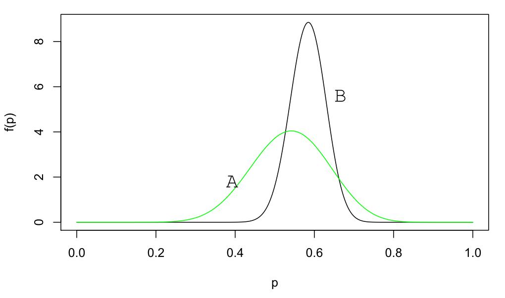 Die A-posteriori-Verteilungen für Kandidaten A und B