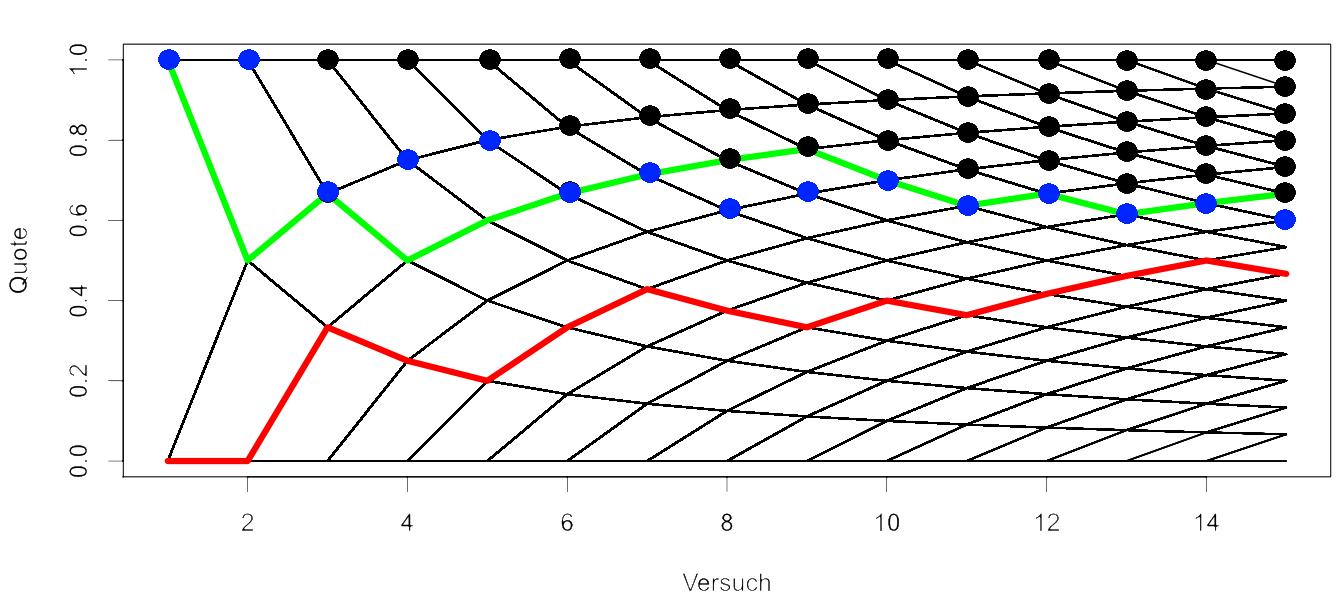 Mindesterfolgsquoten in Blau