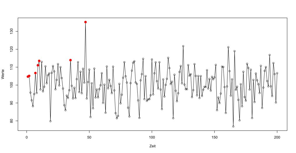 Eine Beispielzeitreihe mit den jeweiligen neuen Rekorden
