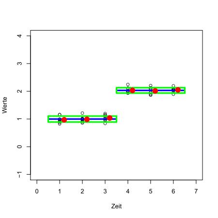 Einteilung in zwei Dreiergruppen