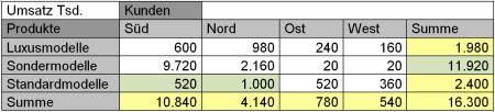 Vom Algorithmus generierte Tabelle, bei der alle Summen aufgehen
