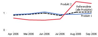 Umsatzverläufe normiert und im Vergleich zu Referenzlinie