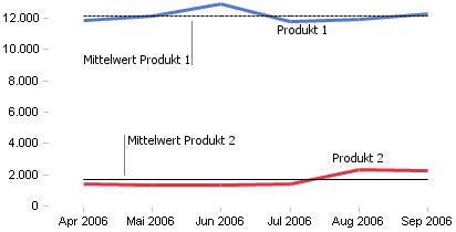 Umsatzverläufe auf verschiedenen Skalenniveaus
