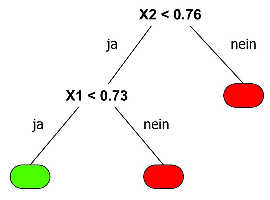 Der angepasste Entscheidungsbaum